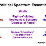 "Political ""Left"" and ""Right"" Properly Defined"